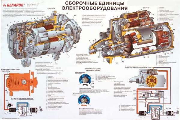 Сборочные единицы электрооборудования Беларус МТЗ 1221