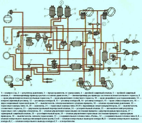 Пневмопривод тормозных механизмов автомобиля КамАЗ-5320
