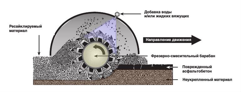Схема работы ресайклера