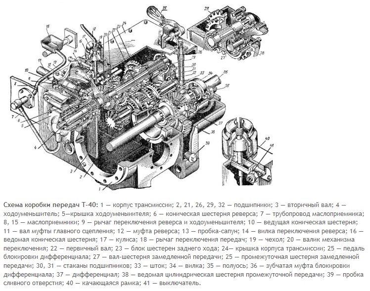 Трактор Т-40 — особенности, устройство, характеристики, видео