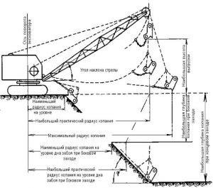Рабочие размеры экскаватора драглайна
