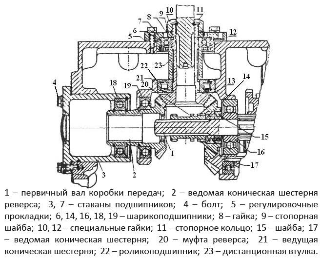 Схема коробки передач МТЗ-40