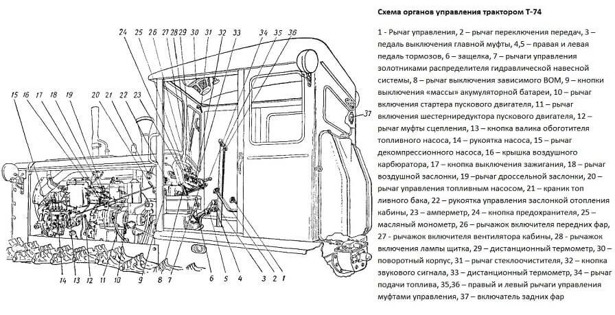 Схема органов управления трактором Т-74