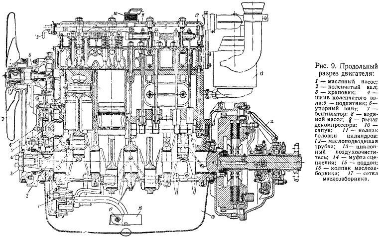 Схема разреза двигателя трактора Т-74