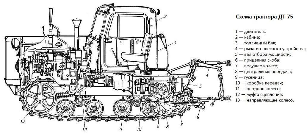Схема трактора ДТ-75