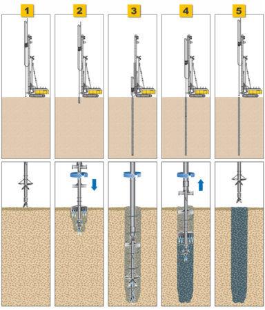 Система перемешивания грунта с помощью буровой установки
