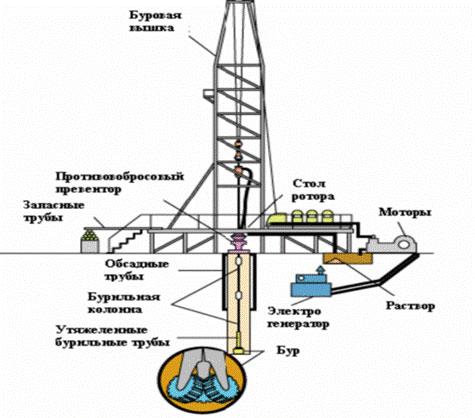 Рис.1. Стационарная буровая вышка с независимой энергетической установкой в роторном исполнении