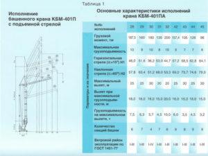 Технические характеристики башенного крана КБМ-401ПА с подъёмной стрелой