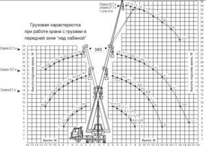 Технико-эксплуатационные достоинства автокрана Галичанин