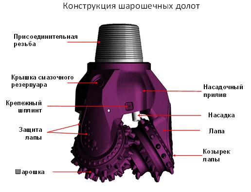 Рис.10. Типовое устройства шарошки