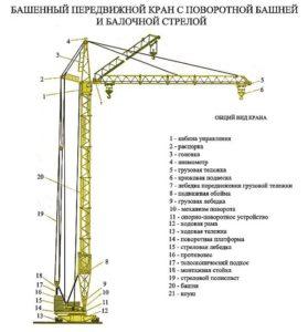 Устройство башенного крана