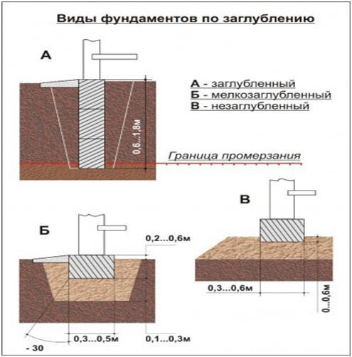 Классификация фундаментов по заглублению