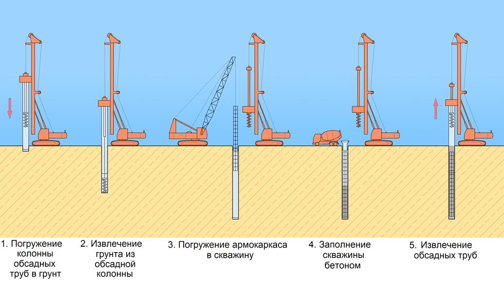 Этапы обустройства буронабивных свай с помощью буровой установки