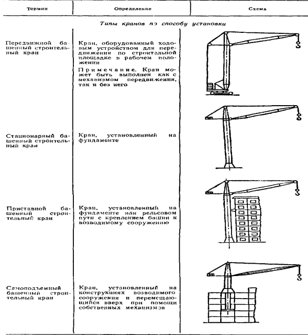 Классификация башенных кранов согласно способу установки