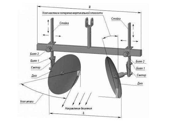 Схема самодельного дискового окучника