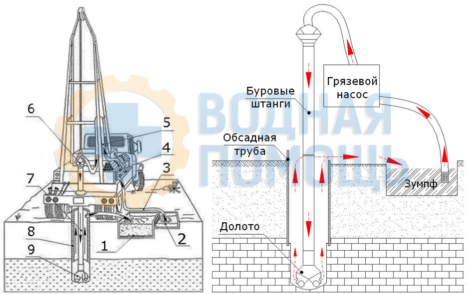 Процесс бурения скважины