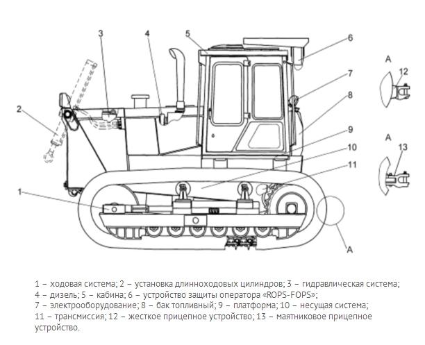 Схема бульдозера Т-170