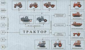 фото: технический класс тракторов