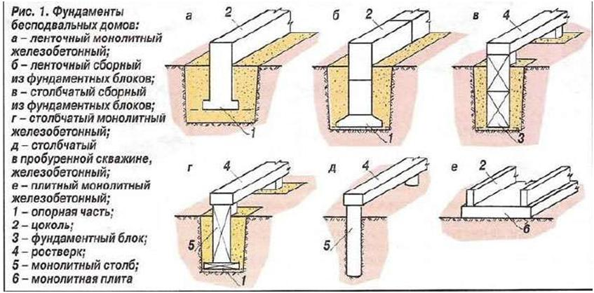 Классификация фундаментов