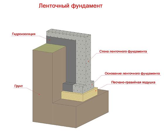 Классификация фундаментов ленточный